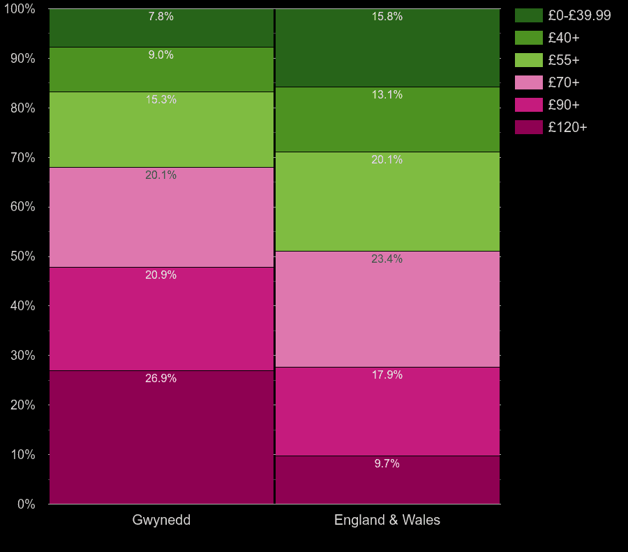 Gwynedd homes by heating cost per square meters
