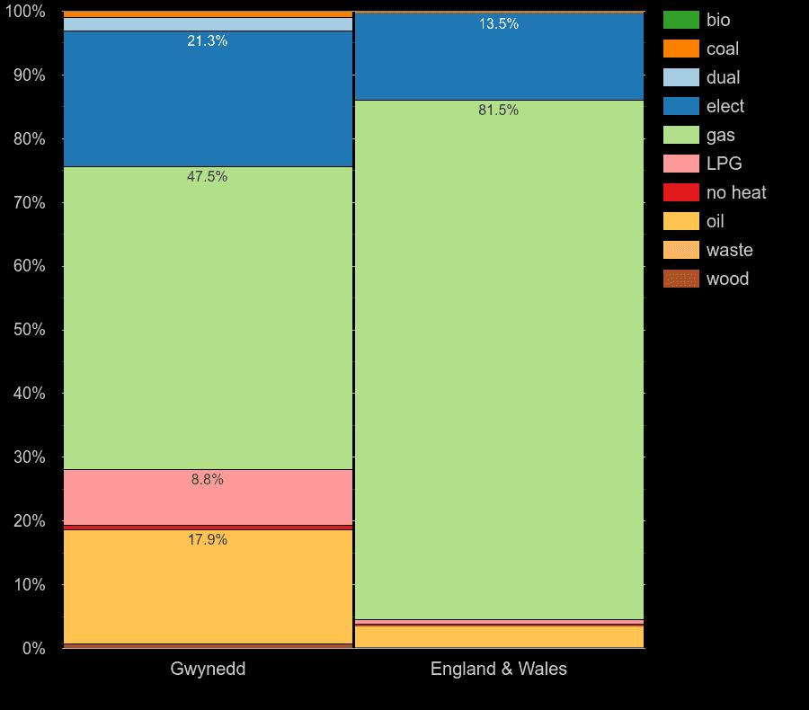 Gwynedd homes by main heating fuel