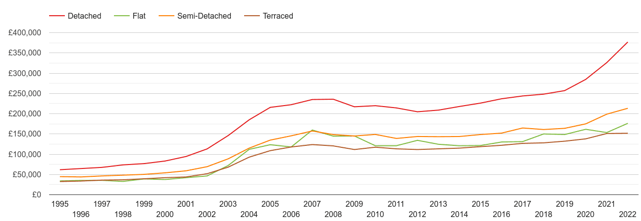 Gwynedd house prices by property type