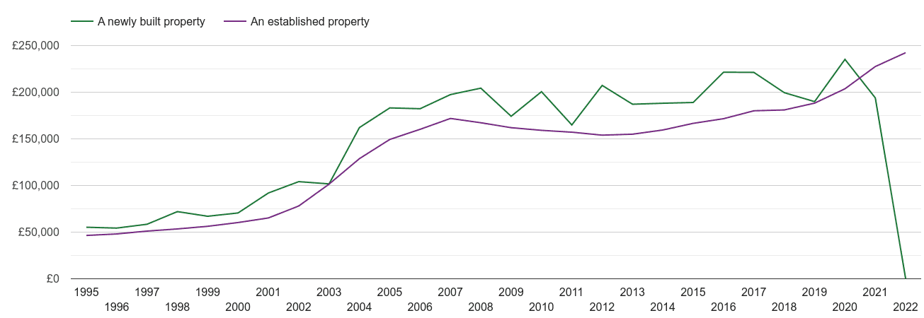 Gwynedd house prices new vs established