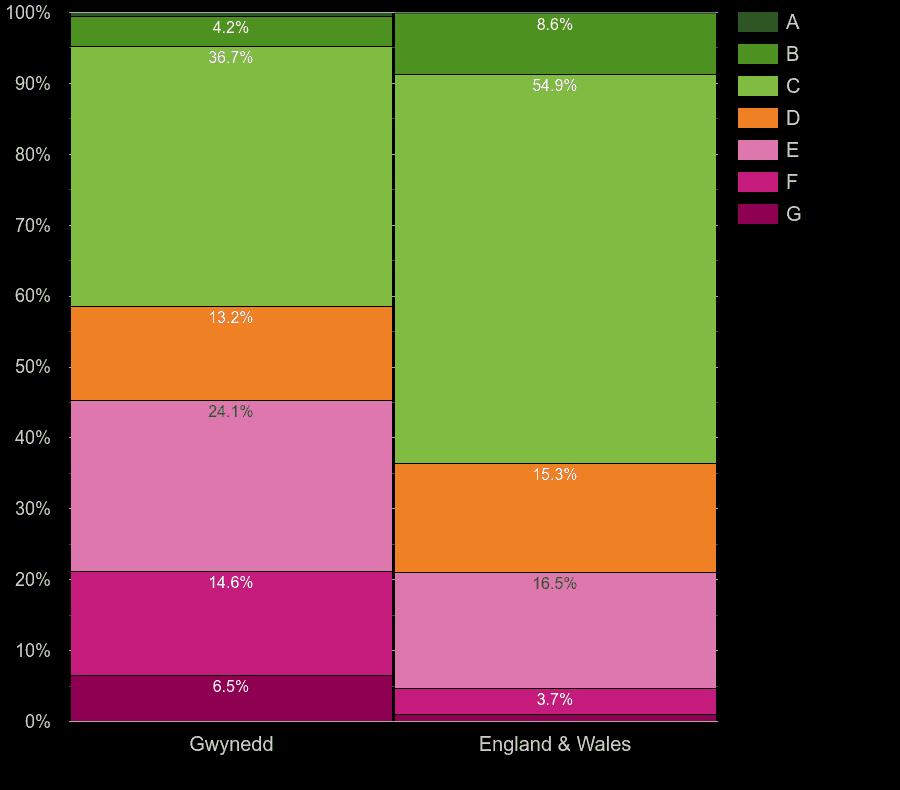 Gwynedd houses by energy rating