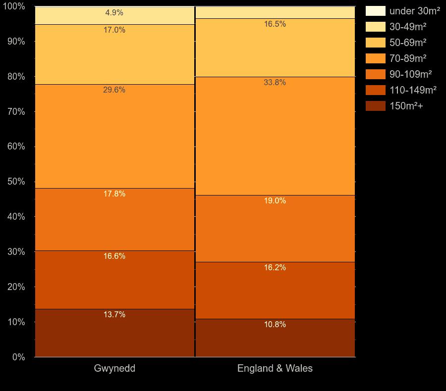 Gwynedd houses by floor area size