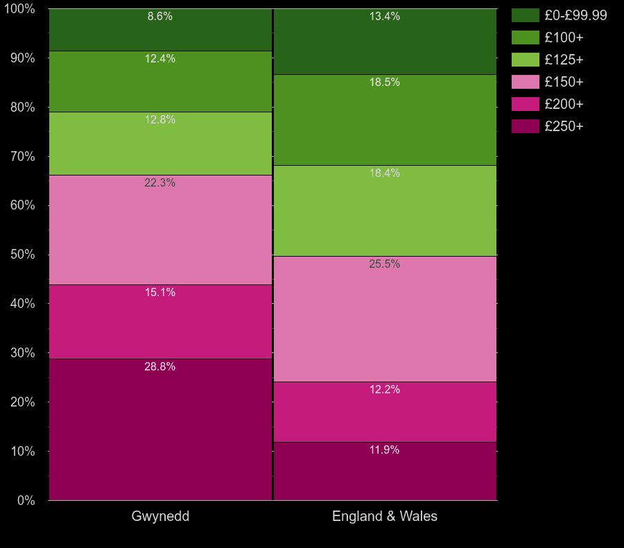 Gwynedd houses by heating cost per room
