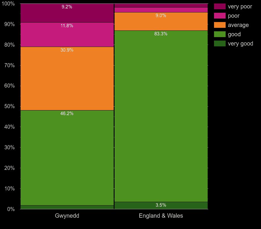 Gwynedd houses by main heating energy efficiency