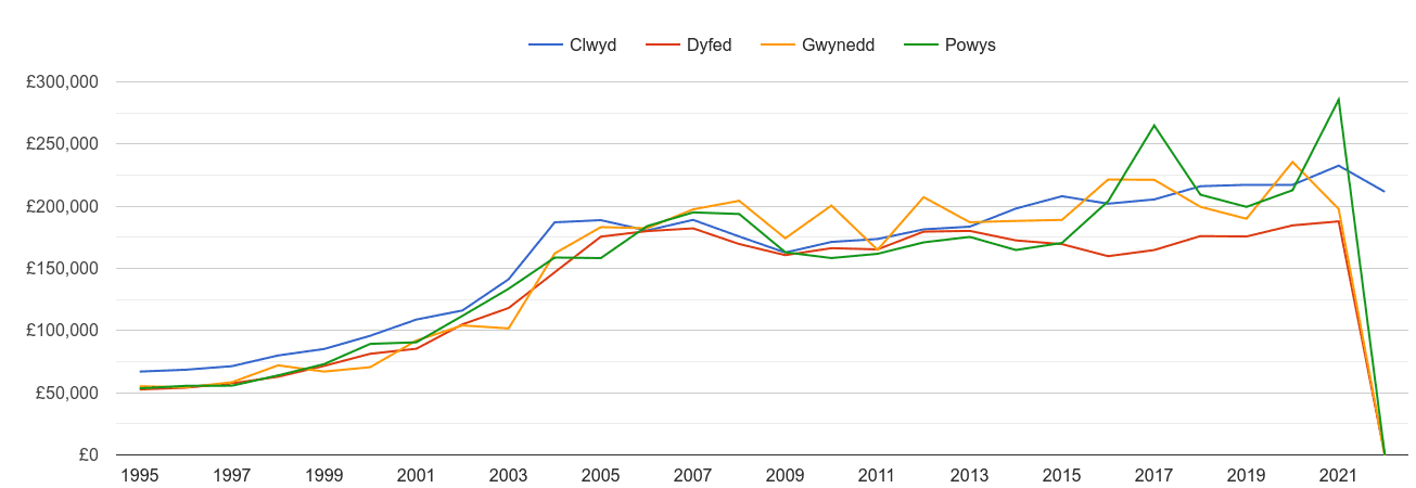 Gwynedd new home prices and nearby counties
