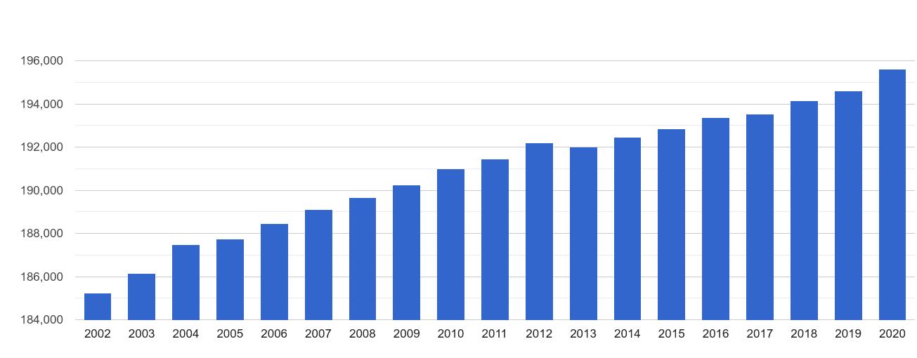 Gwynedd population growth
