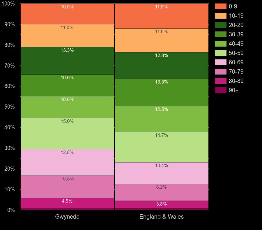 Gwynedd population share by decade of age by year