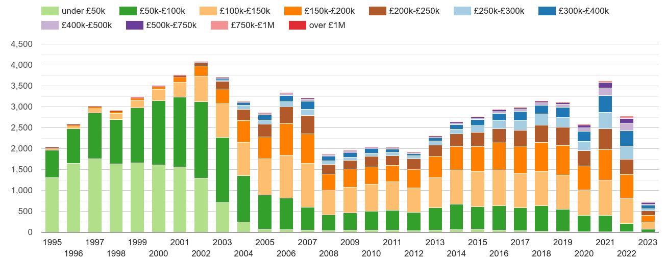Gwynedd property sales volumes