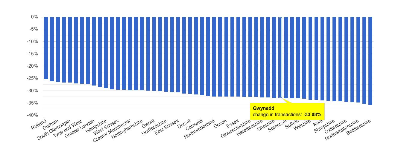 Gwynedd sales volume change rank