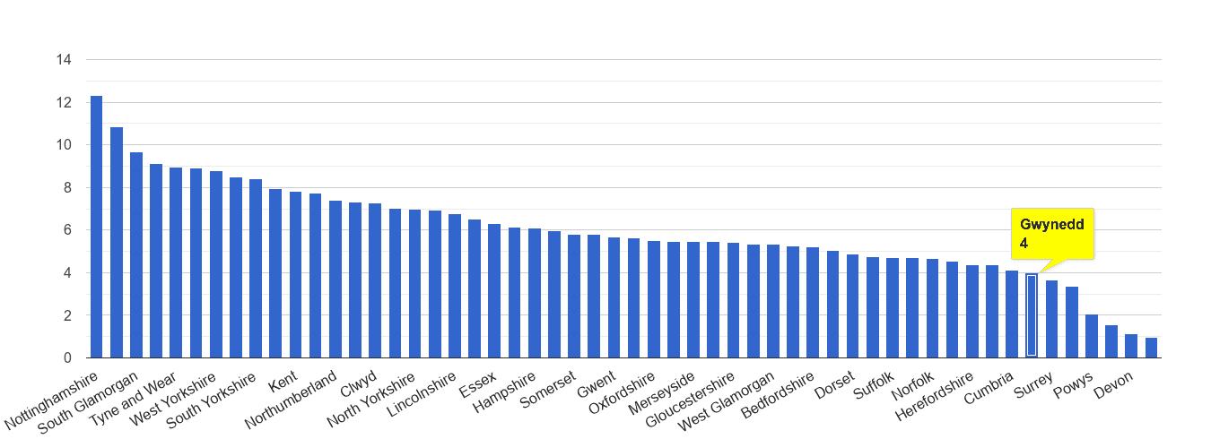 Gwynedd shoplifting crime rate rank