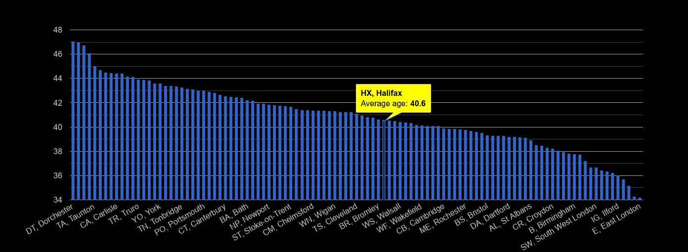 Halifax average age rank by year