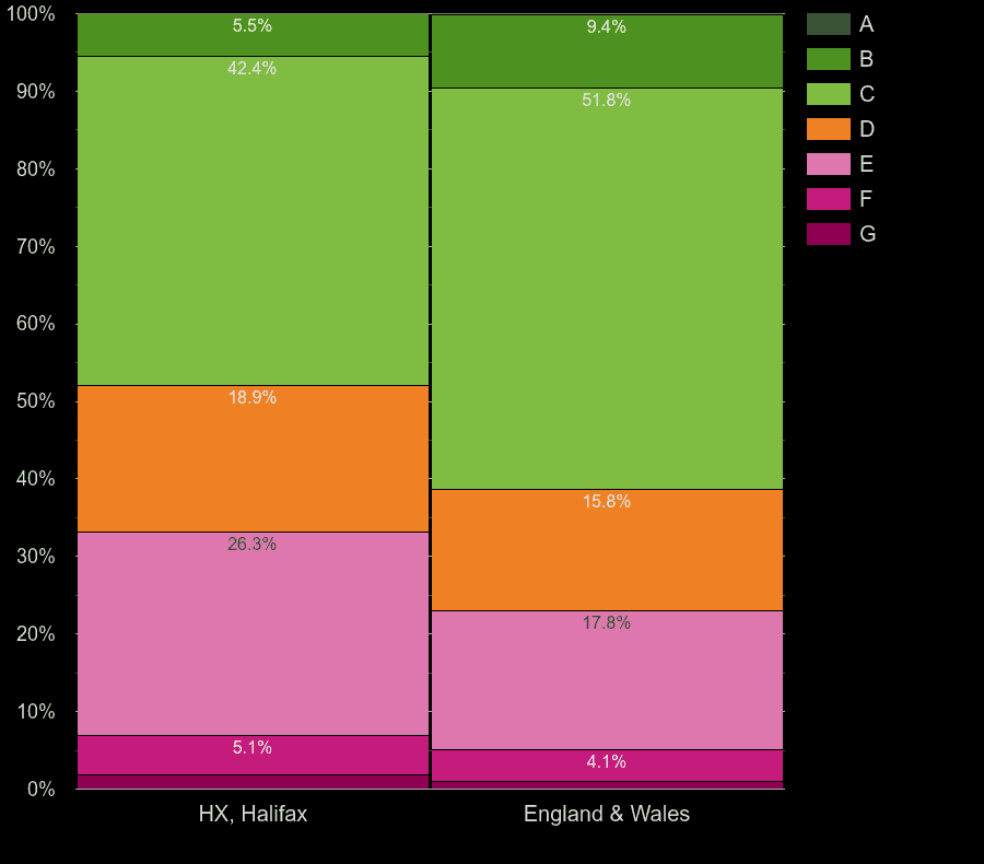 Halifax houses by energy rating