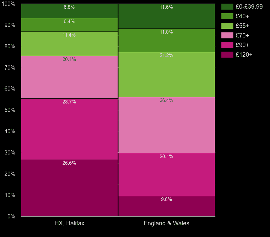 Halifax houses by heating cost per square meters