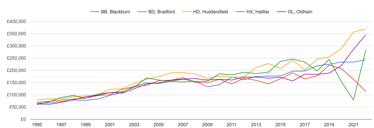Halifax new home prices and nearby areas