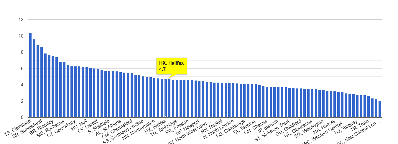 Halifax shoplifting crime rate rank