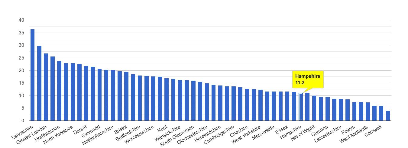 Hampshire antisocial behaviour crime rate rank