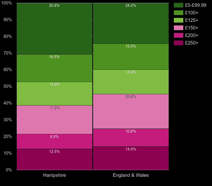 Hampshire flats by heating cost per room