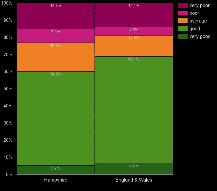 Hampshire flats by main heating energy efficiency