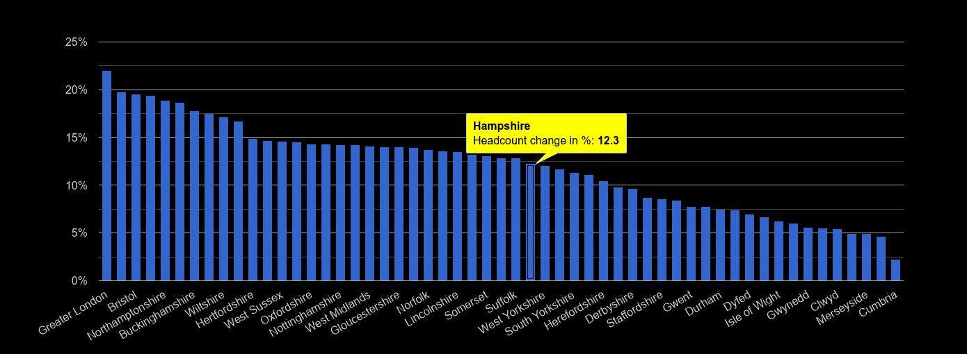 Hampshire headcount change rank by year