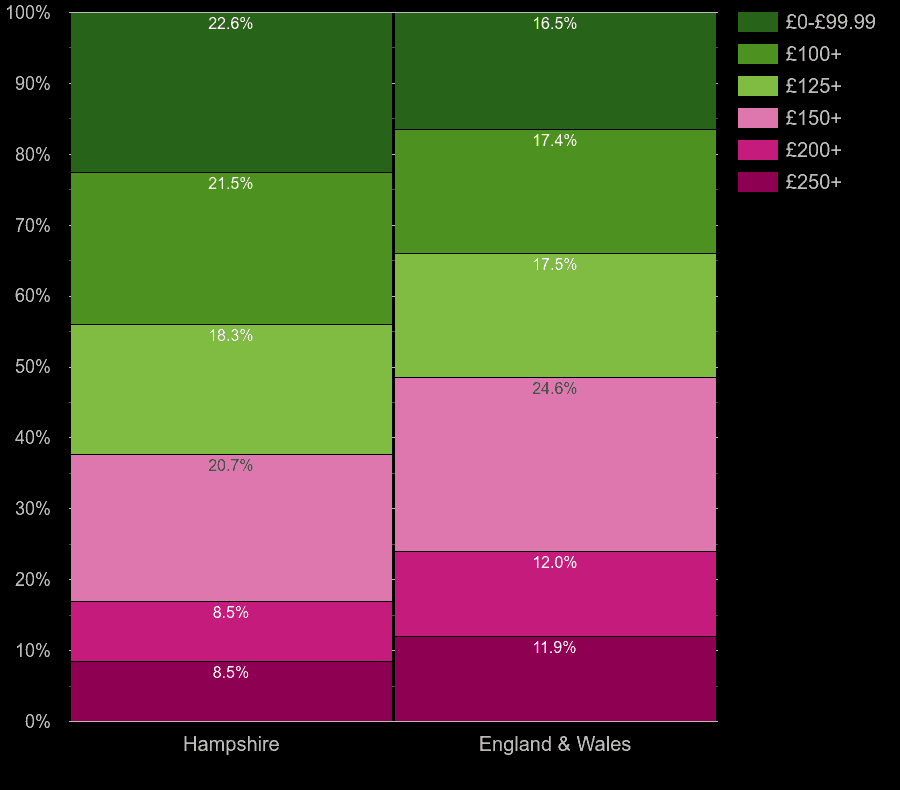 Hampshire homes by heating cost per room