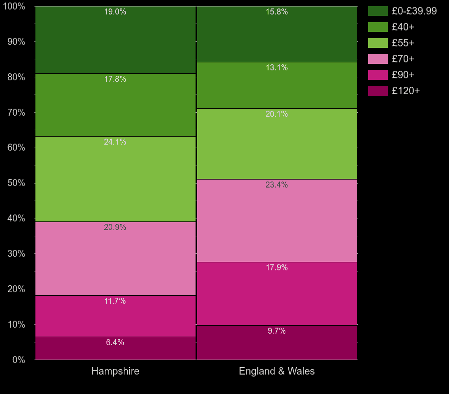 Hampshire homes by heating cost per square meters