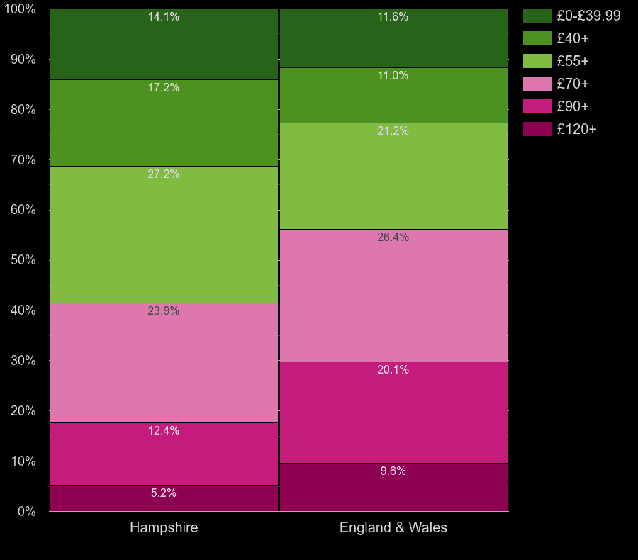 Hampshire houses by heating cost per square meters