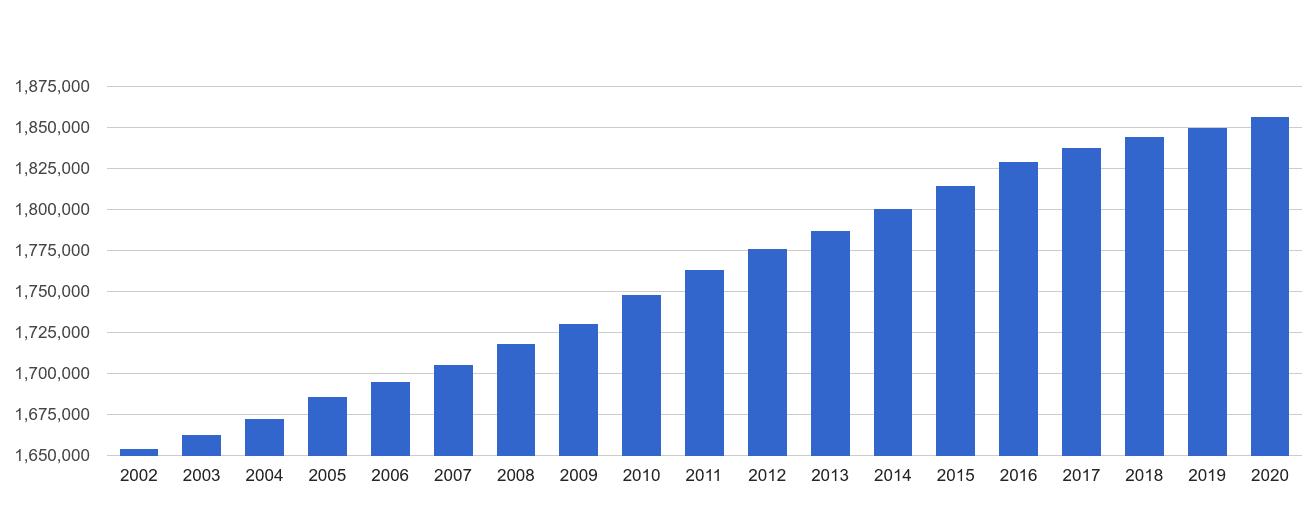 Hampshire population growth