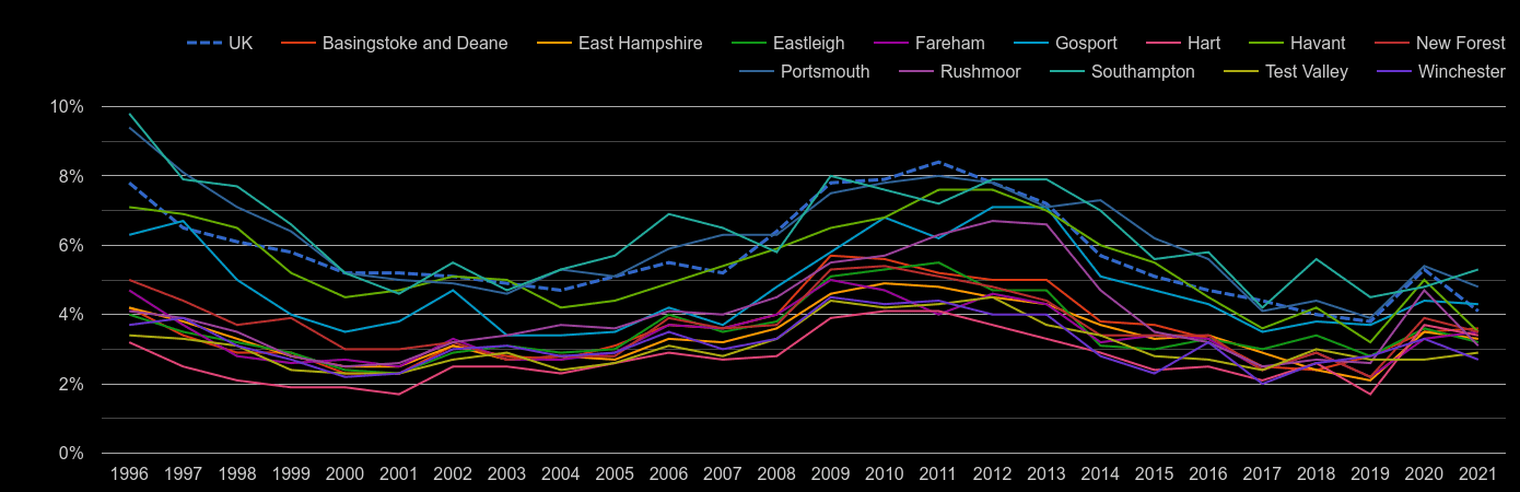 Hampshire unemployment rate by year