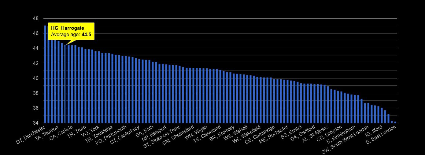 Harrogate average age rank by year