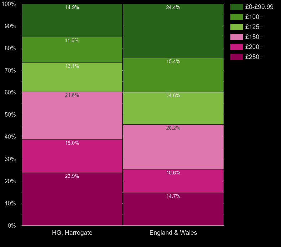 Harrogate flats by heating cost per room