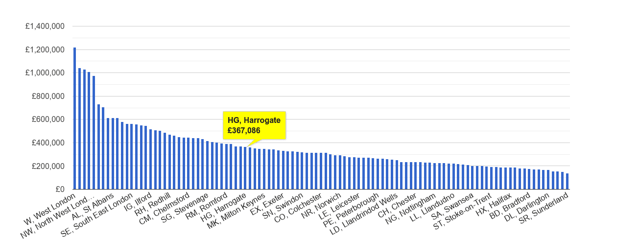 Harrogate house price rank