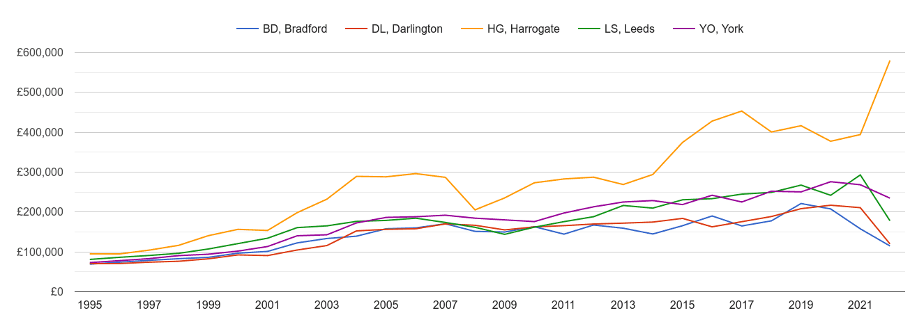 Harrogate new home prices and nearby areas
