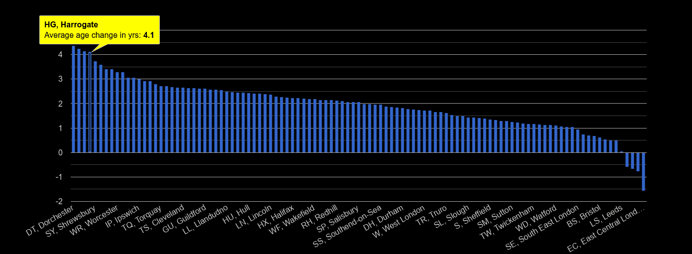 Harrogate population average age change rank by year