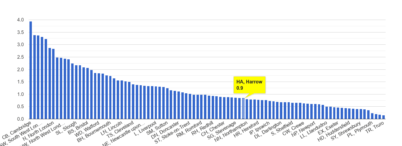 Harrow bicycle theft crime rate rank