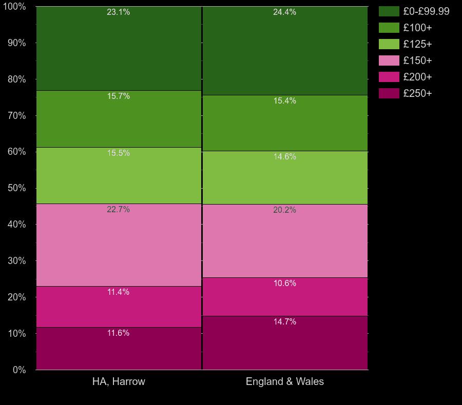 Harrow flats by heating cost per room