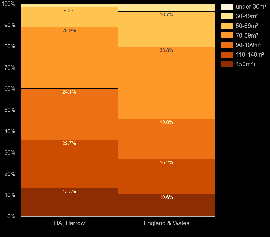 Harrow houses by floor area size