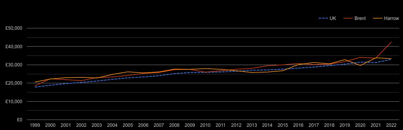 Harrow median salary by year