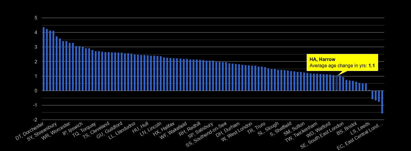 Harrow population average age change rank by year