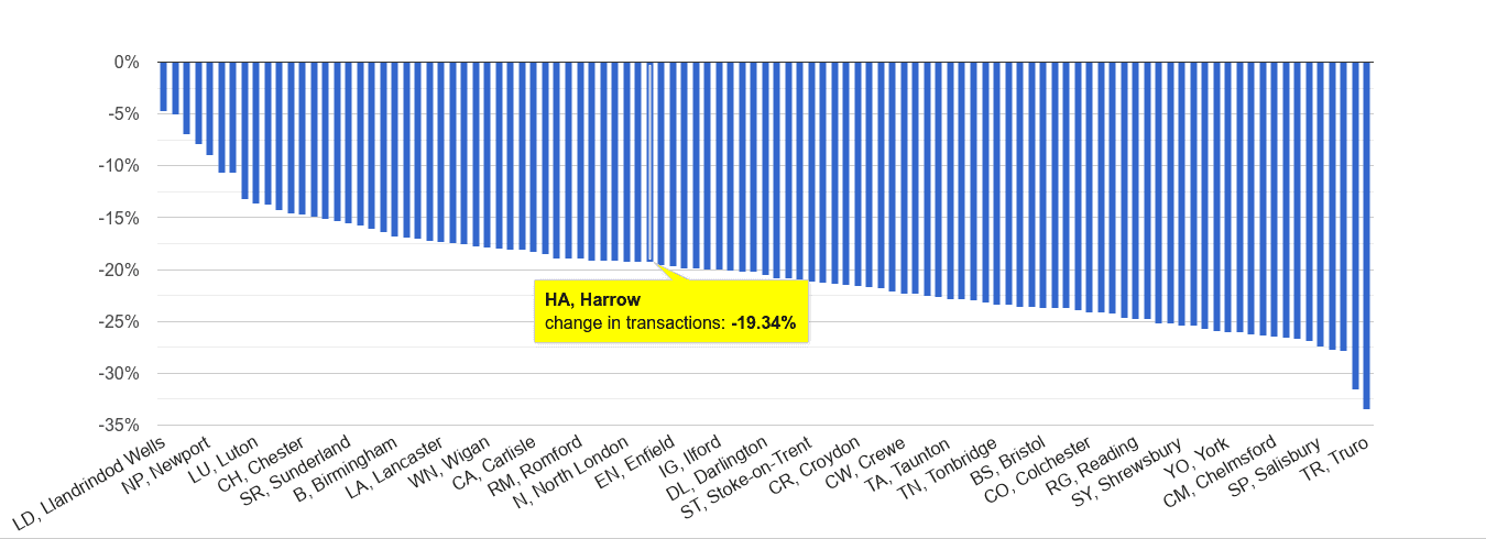 Harrow sales volume change rank