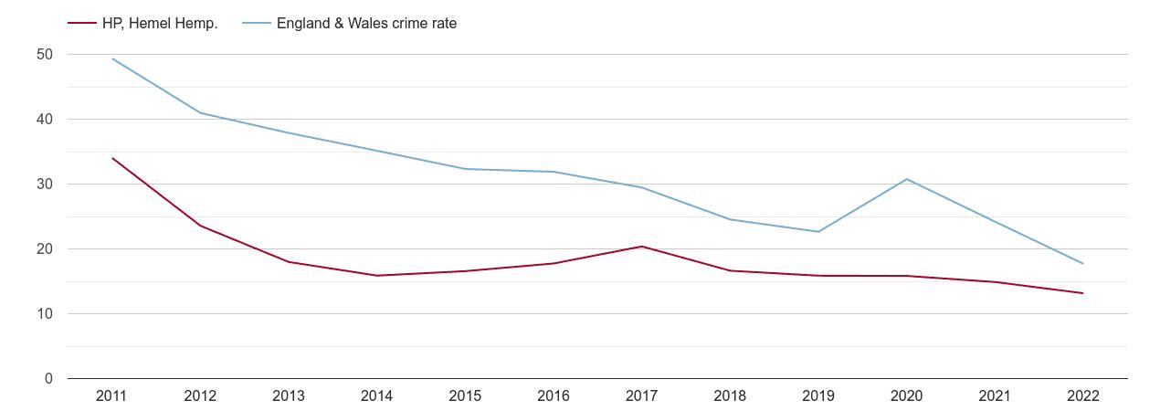 Hemel Hempstead antisocial behaviour crime rate