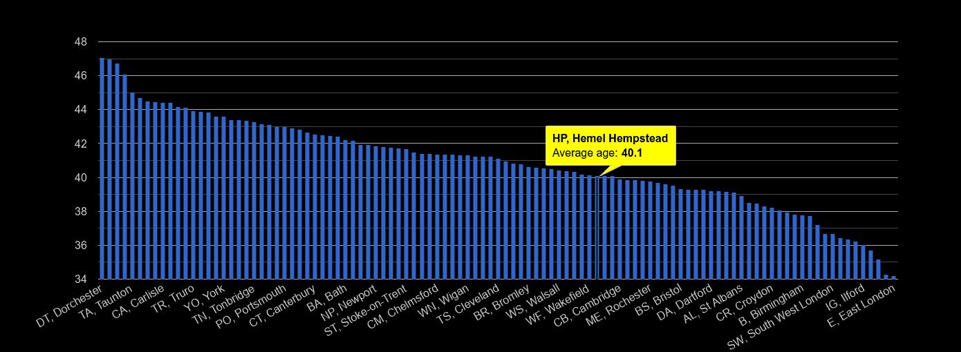Hemel Hempstead average age rank by year