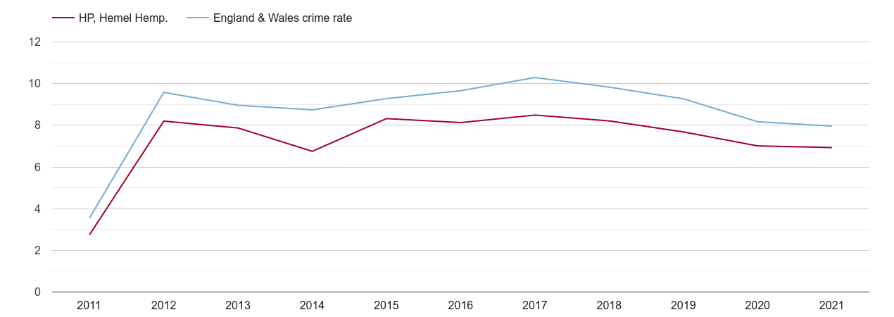 Hemel Hempstead criminal damage and arson crime rate