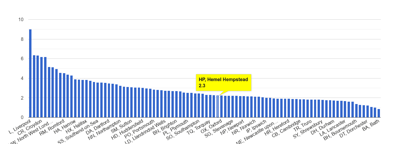 Hemel Hempstead drugs crime rate rank