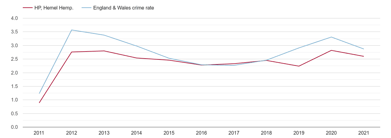 Hemel Hempstead drugs crime rate