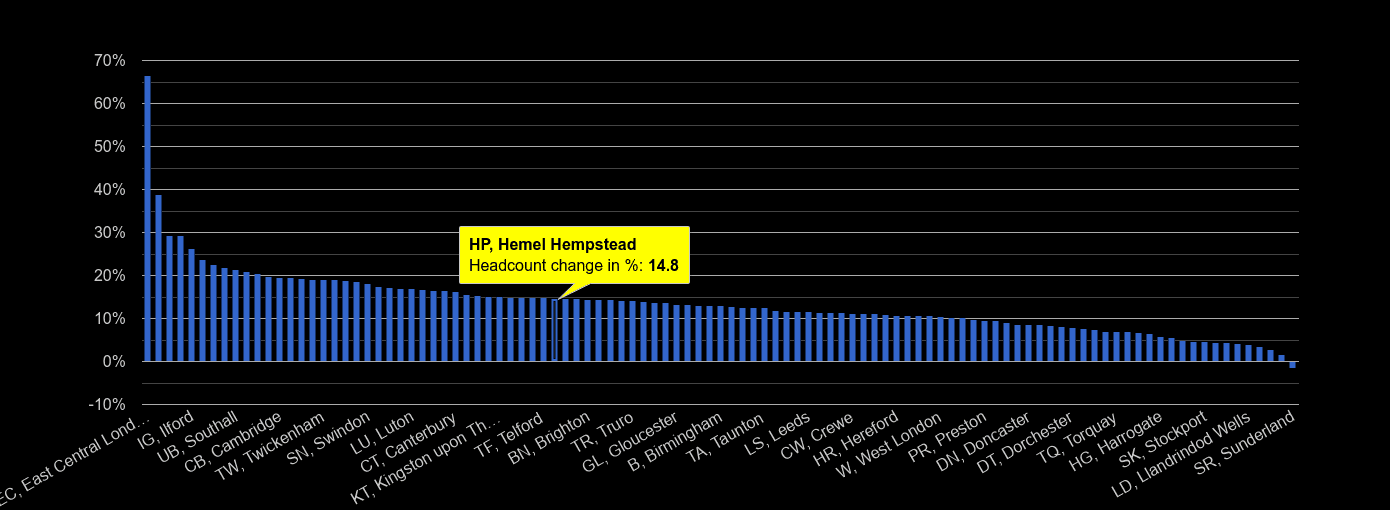 Hemel Hempstead headcount change rank by year