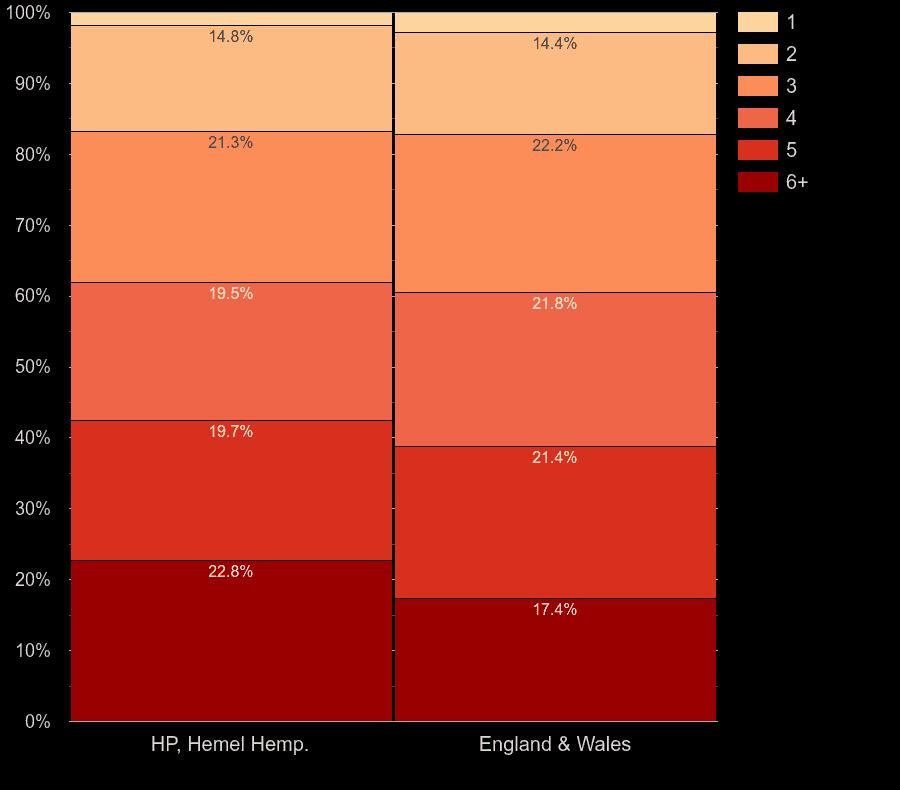 Hemel Hempstead homes by number of heated rooms