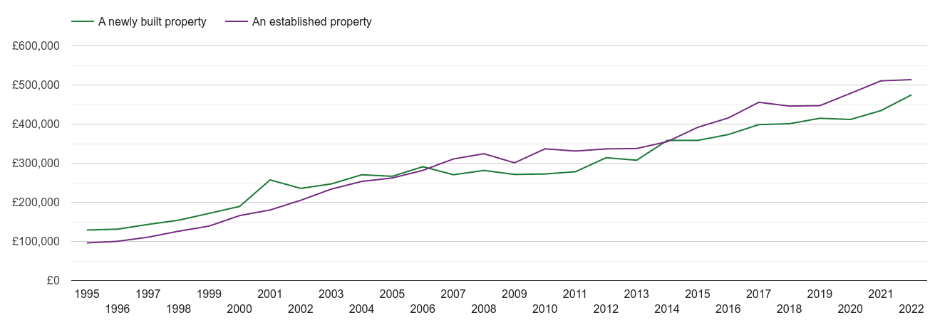 Hemel Hempstead house prices new vs established