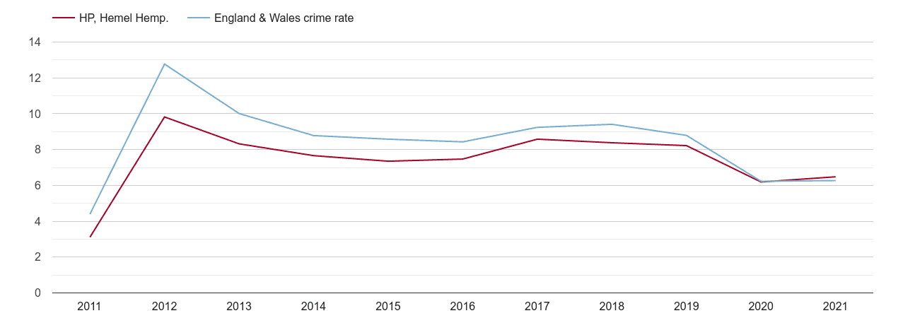 Hemel Hempstead other theft crime rate