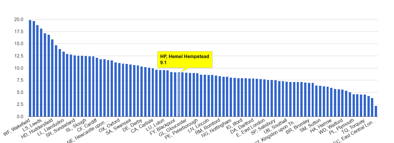 Hemel Hempstead public order crime rate rank
