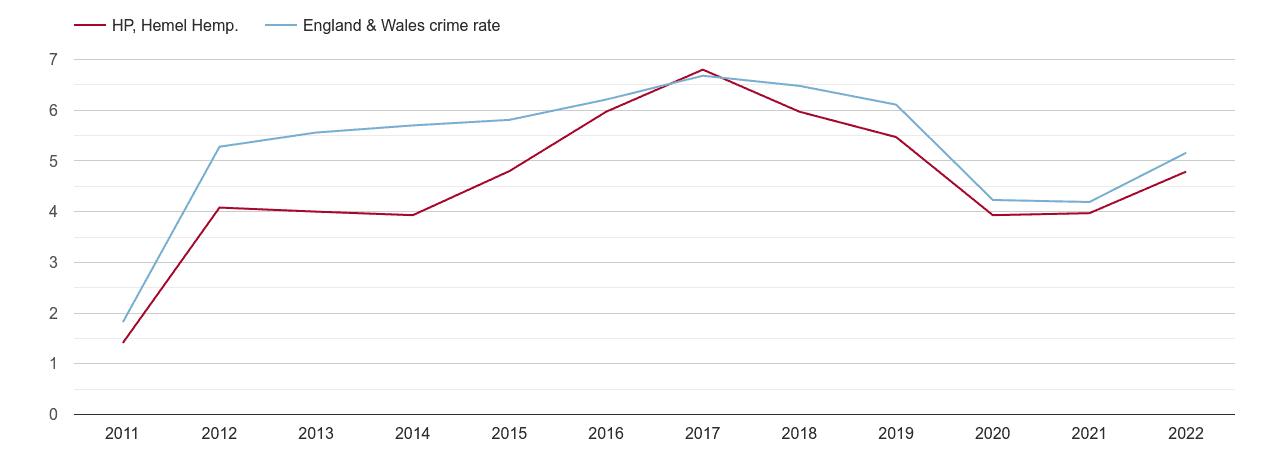 Hemel Hempstead shoplifting crime rate